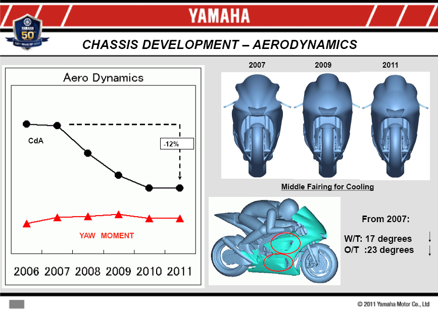 Motogp Yamaha Yzr M1 Aero Evolution Scarbsf1 S Blog